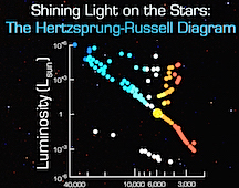 Shining Light on the Stars - the Hertzsprung-Russell Diagram